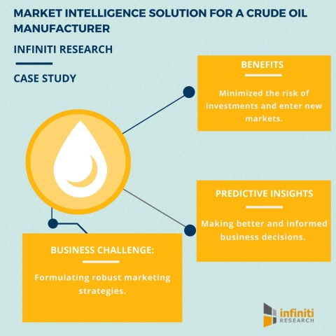MARKET INTELLIGENCE SOLUTION FOR A CRUDE OIL MANUFACTURER (Graphic: Business Wire)