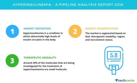 Technavio has published a new report on the drug development pipeline for hyperinsulinemia, including a detailed study of the pipeline molecules. (Graphic: Business Wire)