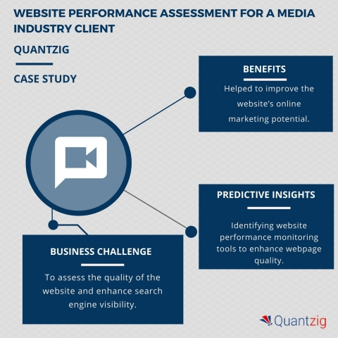 Website performance assessment for a media industry client helped enhance search engine visibility (Graphic: Business Wire)