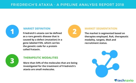 Technavio has published a new report on the drug development pipeline for Friedreich's ataxia, inclu ...
