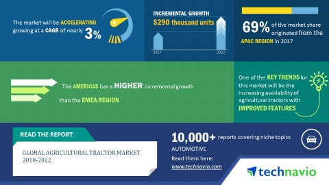 Technavio has published a new market research report on the global agricultural tractor market from 2018-2022. (Graphic: Business Wire)