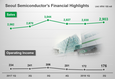Seoul Semiconductor Co., Ltd. (KOSDAQ 046890), a market leader in LED design and manufacturing, achieved 290 billion KRW revenues for second quarter 2018 and 45 billion KRW in EBITDA. Sales continued to grow YoY despite of low season and provided guidance of 300 billion to 320 billion KRW range for the upcoming third-quarter. (Graphic: Business Wire)