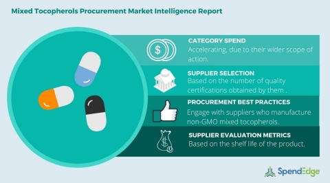 Global Mixed Tocopherol Category - Procurement Market Intelligence Report. (Photo: Business Wire)