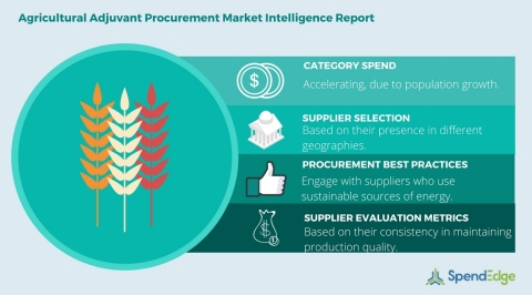 Global Agricultural Adjuvant Category - Procurement Market Intelligence Report. (Photo: Business Wire)