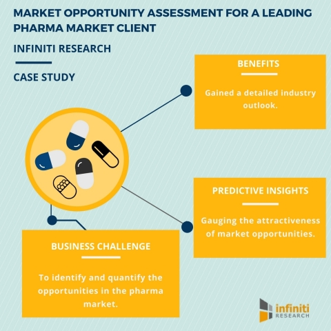 Market Opportunity Assessment for a Leading Pharma Market Client (Graphic: Business Wire)
