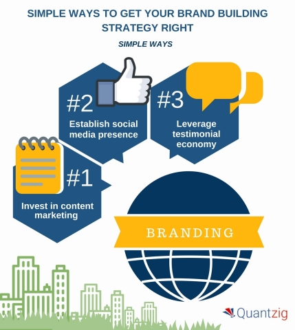 4 Simple Ways to Get Your Brand Building Strategy Right. (Graphic: Business Wire)