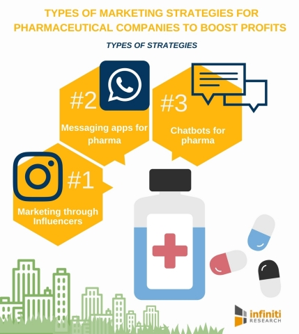 Five Types of Marketing Strategies for Pharmaceutical Companies to Boost Profits. (Graphic: Business Wire)
