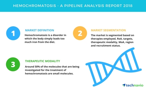Technavio has published a new report on the drug development pipeline for hemochromatosis, including a detailed study of the pipeline molecules. (Graphic: Business Wire)