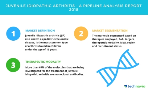 Technavio has published a new report on the drug development pipeline for juvenile idiopathic arthritis, including a detailed study of the pipeline molecules. (Graphic: Business Wire)