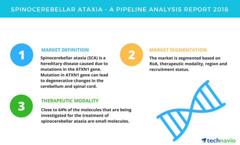Technavio has published a new report on the drug development pipeline for spinocerebellar ataxia, including a detailed study of the pipeline molecules. (Graphic: Business Wire)