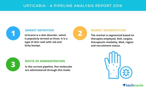 Technavio has published a new report on the drug development pipeline for urticaria, including a detailed study of the pipeline molecules. (Graphic: Business Wire)
