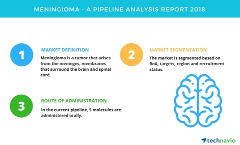 Technavio has published a new report on the drug development pipeline for meningioma, including a detailed study of the pipeline molecules. (Graphic: Business Wire)