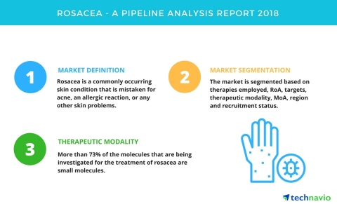 Technavio has published a new report on the drug development pipeline for rosacea, including a detailed study of the pipeline molecules. (Graphic: Business Wire)