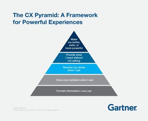 Figure 1: Gartner Customer Experience Pyramid. Source: Gartner (July 2018)