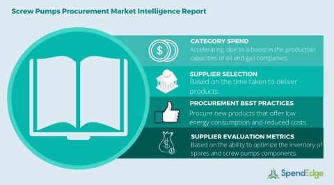 Global Screw Pumps Category - Procurement Market Intelligence Report. (Photo: Business Wire)