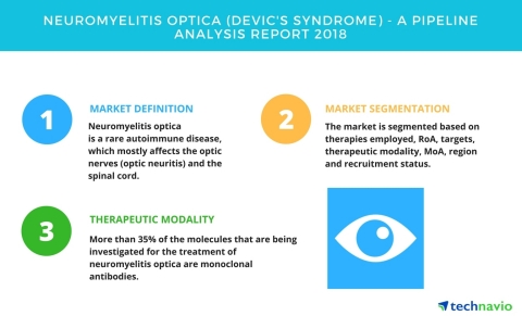 Technavio has published a new report on the drug development pipeline for neuromyelitis optica (Devic's syndrome), including a detailed study of the pipeline molecules. (Graphic: Business Wire)