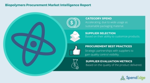 Global Biopolymers Category - Procurement Market Intelligence Report. (Graphic: Business Wire)