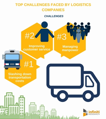 Top 4 Challenges Faced by Logistics Companies. (Graphic: Business Wire)