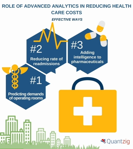 Role of Advanced Analytics in Reducing Health Care Costs (Graphic: Business Wire)