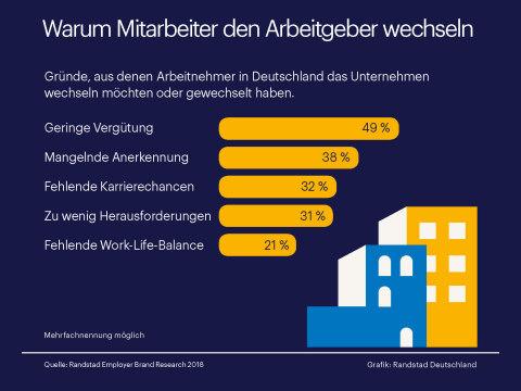 Randstad Studie: Warum wechseln die Deutschen den Job? Seite 1 ...