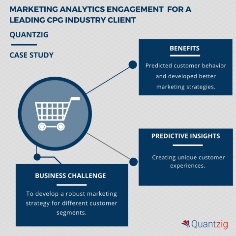 Marketing analytics engagement for a CPG industry client helped create unique customer experiences (Graphic: Business Wire)