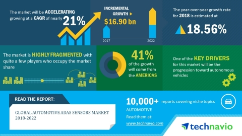 Technavio has published a new market research report on the global automotive ADAS sensors market from 2018-2022. (Graphic: Business Wire)