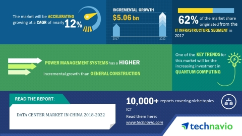 Technavio has published a new market research report on the data center market in China from 2018-2022. (Graphic: Business Wire)