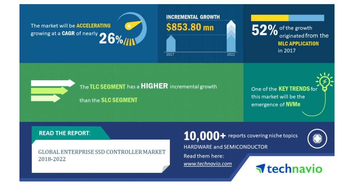 "global enterprise vsat market Qyresearchus presents a new market intelligence report on title ""global  enterprise vsat market insights and forecast to 2025."