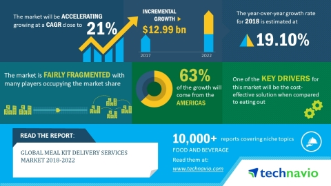 Technavio has published a new market research report on the global meal kit delivery services market from 2018-2022. (Graphic: Business Wire)