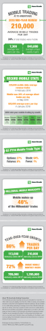 TD Ameritrade's Mobile Trading 2018 Mid-Year Review (Graphic: Business Wire).