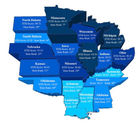 The Walton Family Foundation released new research ranking the 19 American Heartland states on their preparedness and participation in the innovation economy, with Minnesota ranking at the top and Arkansas in need of more investment. Source: Milken Institute
