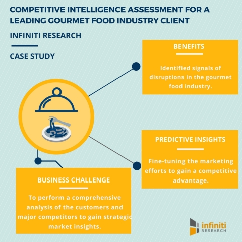 Competitive Intelligence Assessment for a Leading Gourmet Food Industry Client (Graphic: Business Wire)