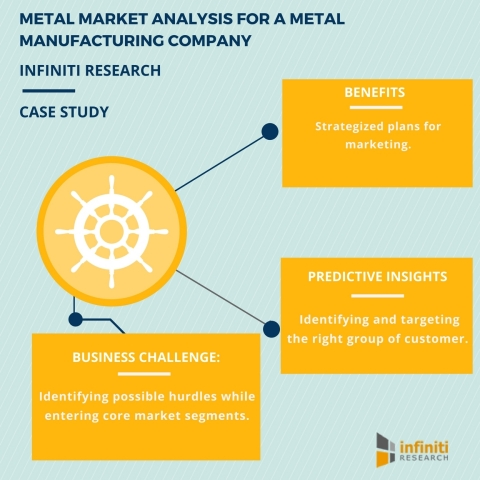 GLOBAL METALS MARKET ANALYSIS FOR A METAL MANUFACTURING COMPANY (Graphic: Business Wire)