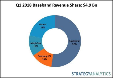 1Q18 SA Baseband Market Share Tracker (Graphic: Business Wire)