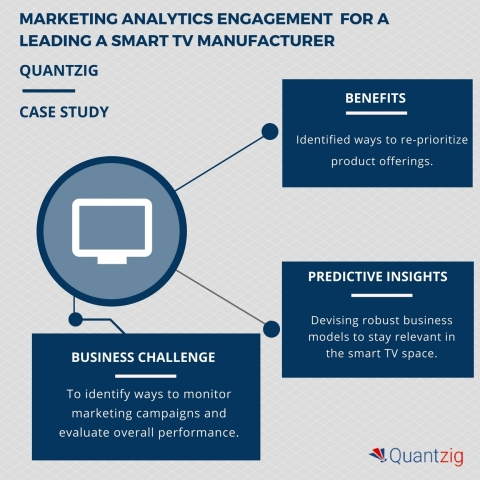 Marketing analytics engagement for a smart TV manufacturer helped re-prioritize product offerings. (Graphic: Business Wire)