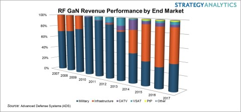 RF GaN Market Historical Segmentation (Graphic: Business Wire)