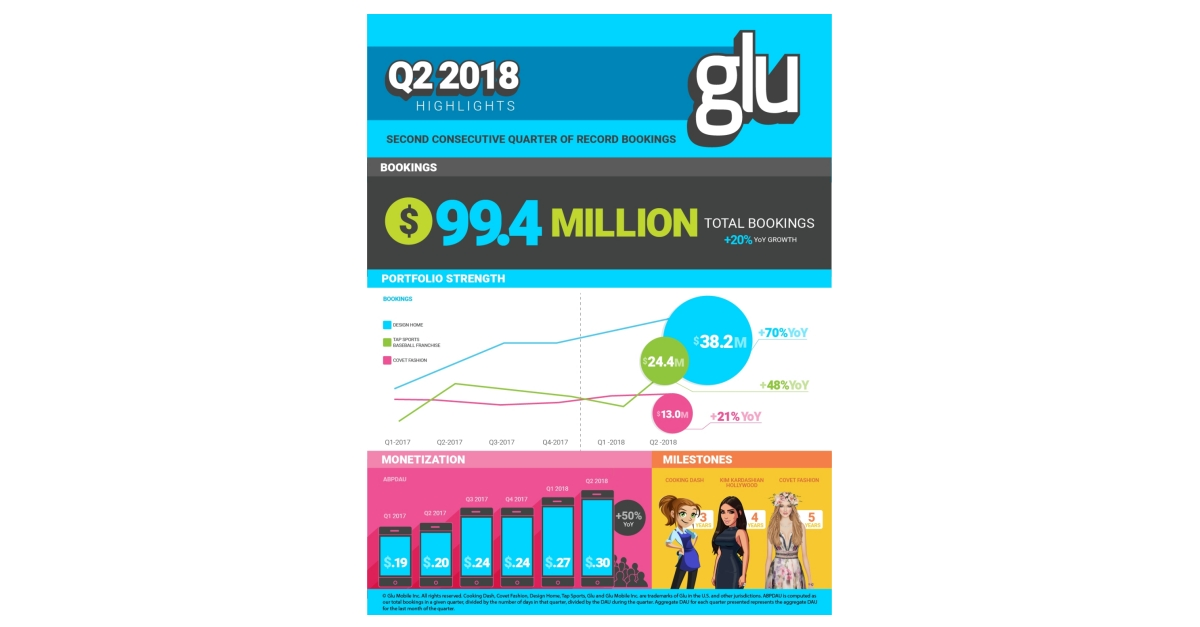 Glu Reports Second Quarter 2018 Financial Results | Business