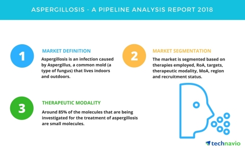 Technavio has published a new report on the drug development pipeline for aspergillosis, including a detailed study of the pipeline molecules. (Graphic: Business Wire)