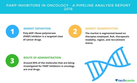 Technavio has published a new report on the drug development pipeline for PARP inhibitors in oncology, including a detailed study of the pipeline molecules. (Graphic: Business Wire)