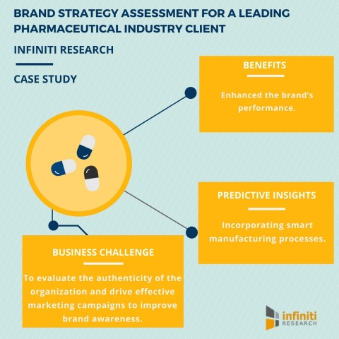 Brand Strategy for a Leading Pharma Packaging Company Helps Enhance Brand Awareness (Graphic: Business Wire)