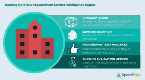 Global Roofing Materials Category - Procurement Market Intelligence Report (Graphic: Business Wire)