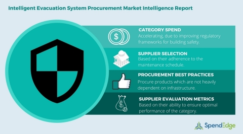 Global Intelligent Evacuation System Category - Procurement Market Intelligence Report (Graphic: Business Wire)