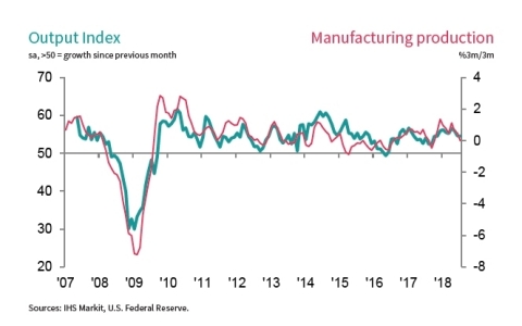 (Graphic: IHS Markit, U.S. Federal Reserve)