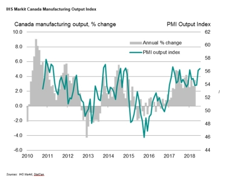 IHS Markit Canada Manufacturing Output Index (Sources:  IHS Markit, StatCan.)