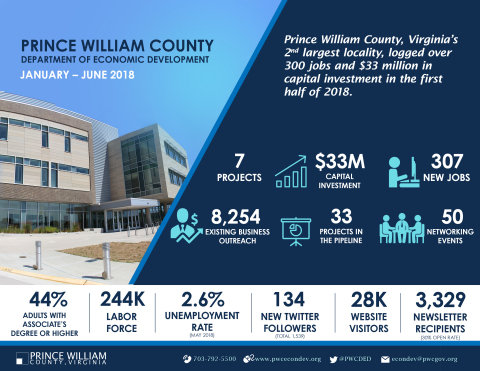 Prince William County Department of Economic Development 2018 Mid-Year Results. (Graphic: Business Wire)