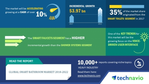 Technavio has published a new market research report on the global smart bathroom market from 2018-2022. (Graphic: Business Wire)