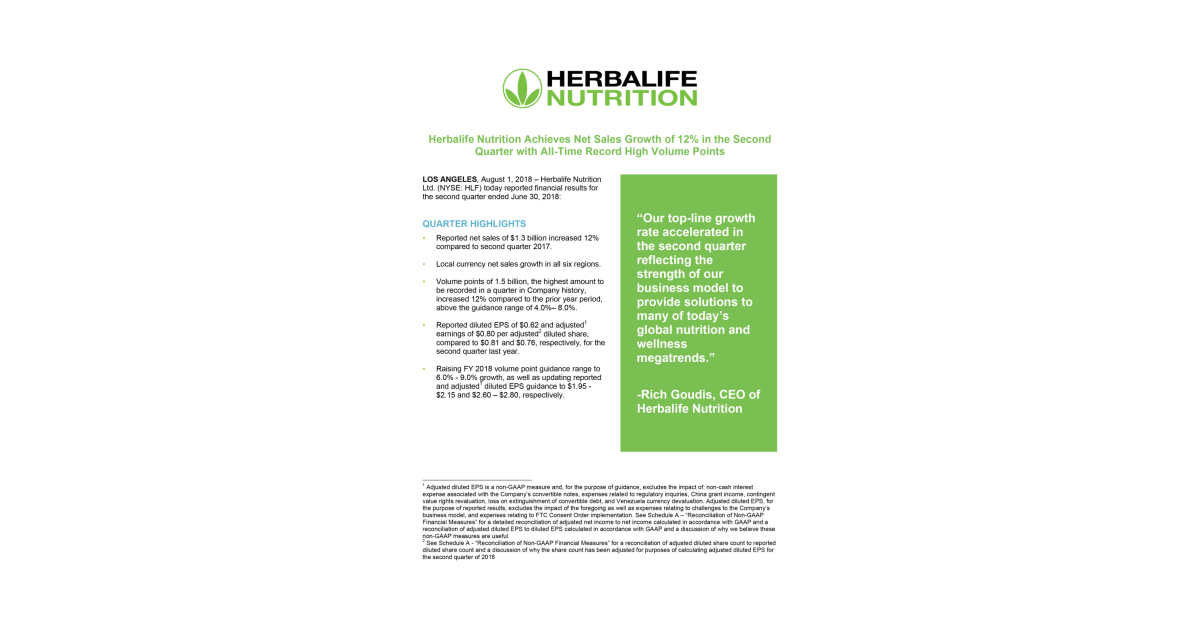 Herbalife Nutrition Achieves Net Sales Growth of 12% in the