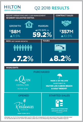 Hilton Grand Vacations Inc. today reports its second-quarter 2018 results. (Graphic: Business Wire)