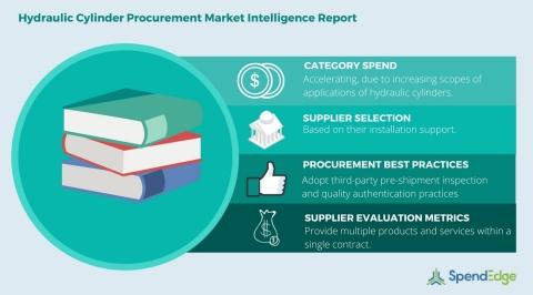Global Hydraulic Cylinder Market - Procurement Market Intelligence Report. (Graphic: Business Wire)