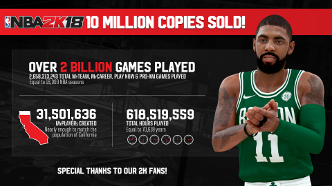 2K today announced that NBA® 2K18 has now sold-in more than 10 million units, setting a new record f ...